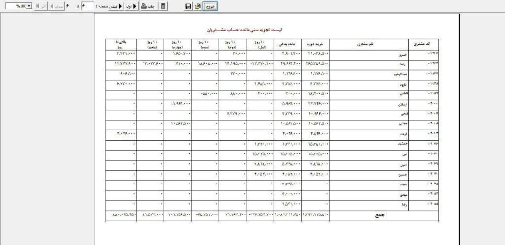 معرفی گزارش تجزیه سنی در نرم افزار هلو