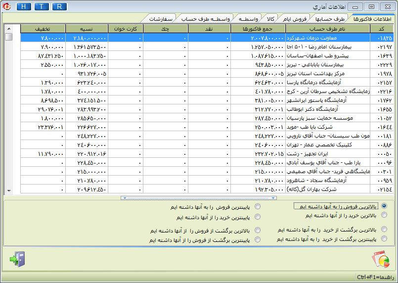 معرفی گزارشات آماری نرم افزار هلو